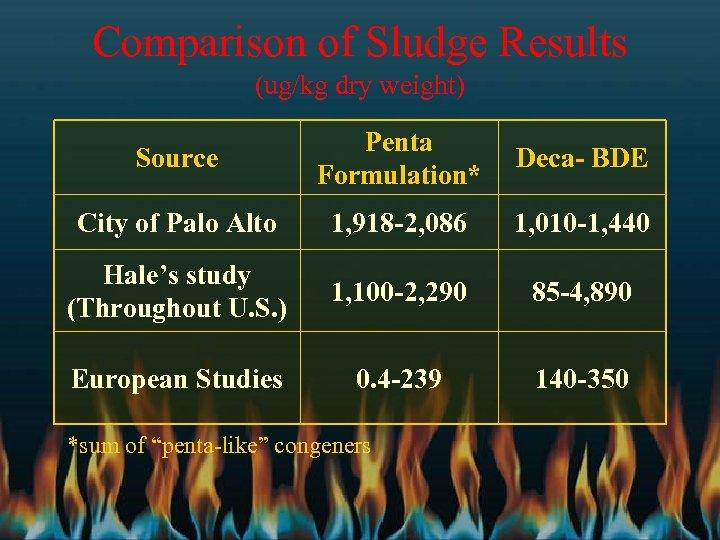 Comparison of Sludge Results (ug/kg dry weight) Source Penta Formulation* Deca- BDE City of