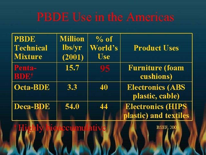 PBDE Use in the Americas PBDE Technical Mixture Penta. BDE† Octa-BDE Deca-BDE † Million