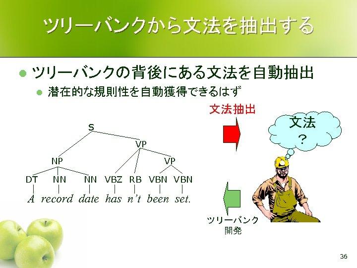 ツリーバンクから文法を抽出する l ツリーバンクの背後にある文法を自動抽出 l 潜在的な規則性を自動獲得できるはず 文法抽出 文法 ? S VP NP DT NN VP