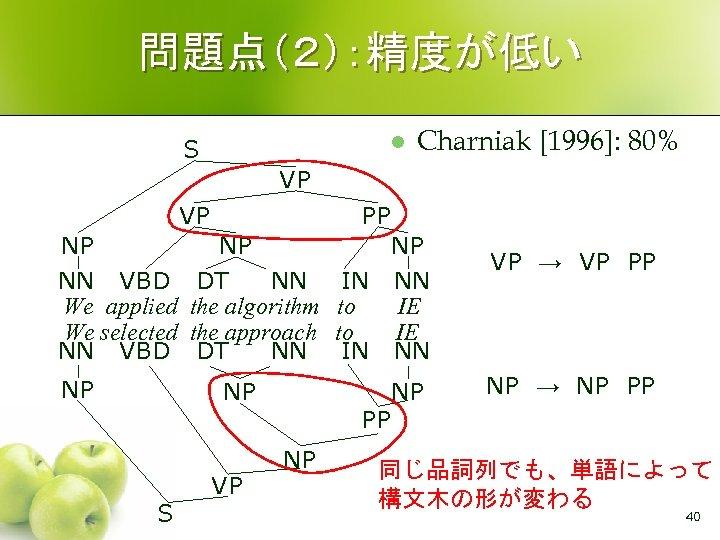 問題点(2):精度が低い l S Charniak [1996]: 80% VP VP NP NN VBD We applied We