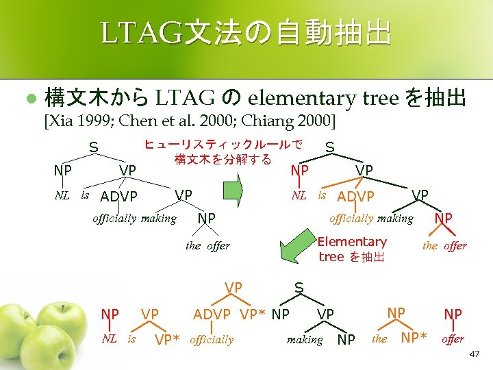 LTAG文法の自動抽出 l 構文木から LTAG の elementary tree を抽出 [Xia 1999; Chen et al. 2000;