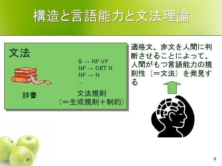 構造と言語能力と文法理論 文法 辞書 S → NP VP NP → DET N NP → N