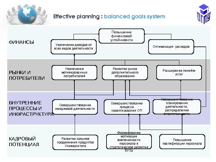 Еffective planning : balanced goals system ФИНАНСЫ РЫНКИ И ПОТРЕБИТЕЛИ ВНУТРЕННИЕ ПРОЦЕССЫ И ИНФРАСТРУКТУРА