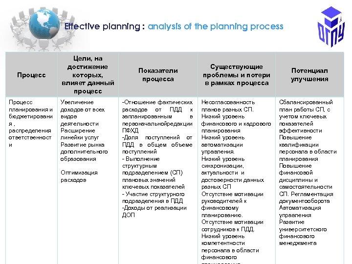 Еffective planning : analysis of the planning process Процесс планирования и бюджетировани я ,