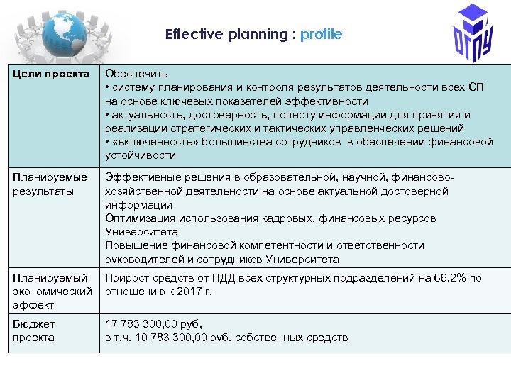 Еffective planning : profile Цели проекта Обеспечить • систему планирования и контроля результатов деятельности