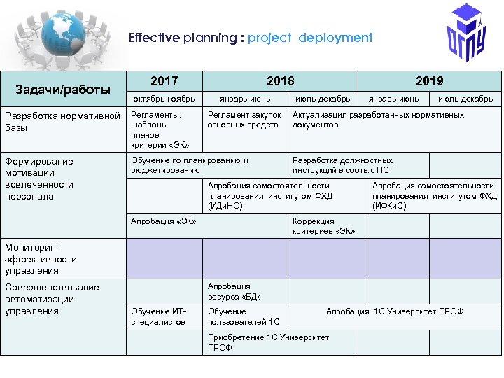 Еffective planning : project deployment Задачи/работы 2017 октябрь-ноябрь Разработка нормативной Регламенты, шаблоны базы 2018