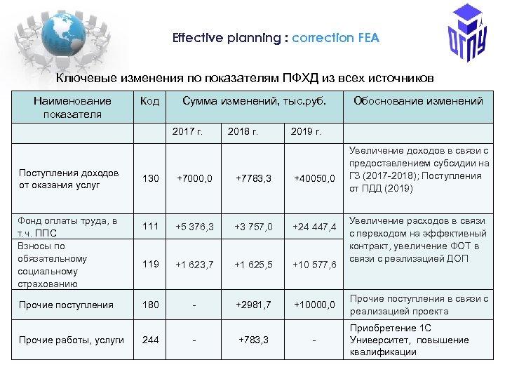 Еffective planning : correction FEA Ключевые изменения по показателям ПФХД из всех источников Наименование