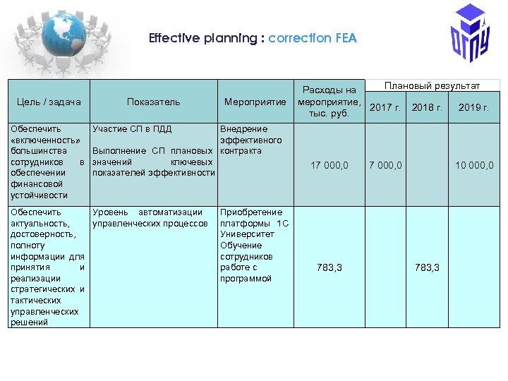 Еffective planning : correction FEA Цель / задача Обеспечить «включенность» большинства сотрудников в обеспечении