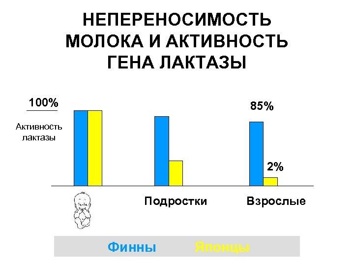 НЕПЕРЕНОСИМОСТЬ МОЛОКА И АКТИВНОСТЬ ГЕНА ЛАКТАЗЫ 100% 85% Активность лактазы 2% Подростки Финны Взрослые
