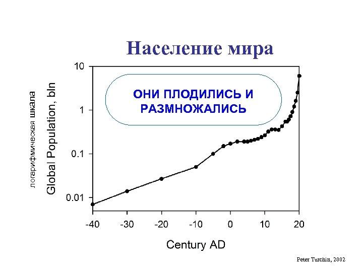 логарифмическая шкала Население мира ОНИ ПЛОДИЛИСЬ И РАЗМНОЖАЛИСЬ Peter Turchin, 2002