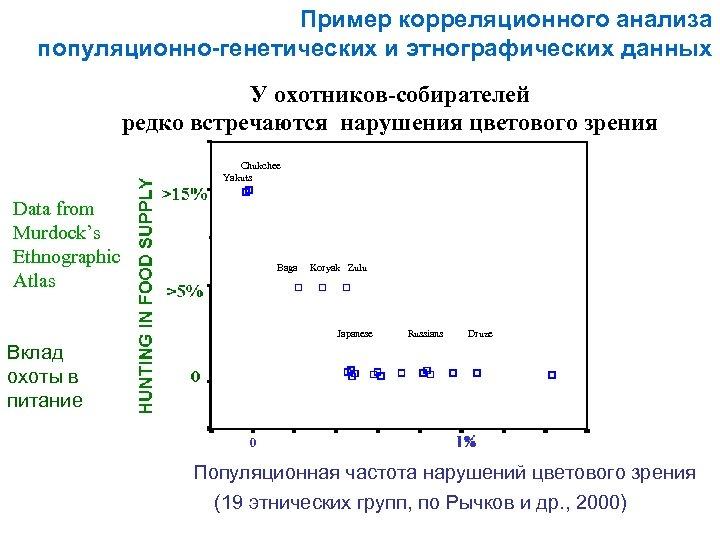 Пример корреляционного анализа популяционно-генетических и этнографических данных У охотников-собирателей редко встречаются нарушения цветового зрения