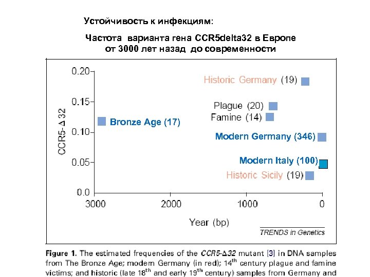 Устойчивость к инфекциям: Частота варианта гена CCR 5 delta 32 в Европе от 3000