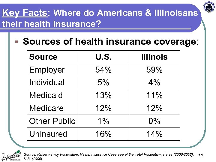 Key Facts: Where do Americans & Illinoisans get their health insurance? § Sources of