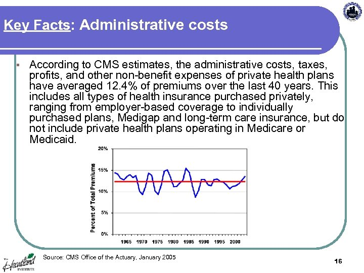 Key Facts: Administrative costs § According to CMS estimates, the administrative costs, taxes, profits,