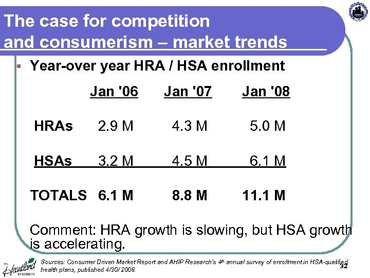 The case for competition and consumerism – market trends § Year-over year HRA /