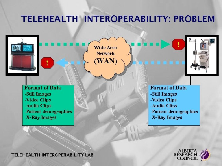 TELEHEALTH INTEROPERABILITY: PROBLEM Wide Area Network ! ! (WAN) Format of Data -Still Images