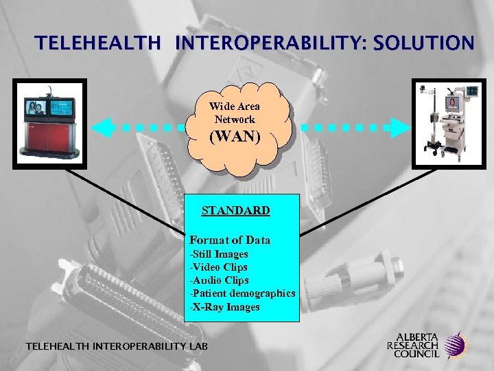 TELEHEALTH INTEROPERABILITY: SOLUTION Wide Area Network (WAN) STANDARD Format of Data -Still Images -Video