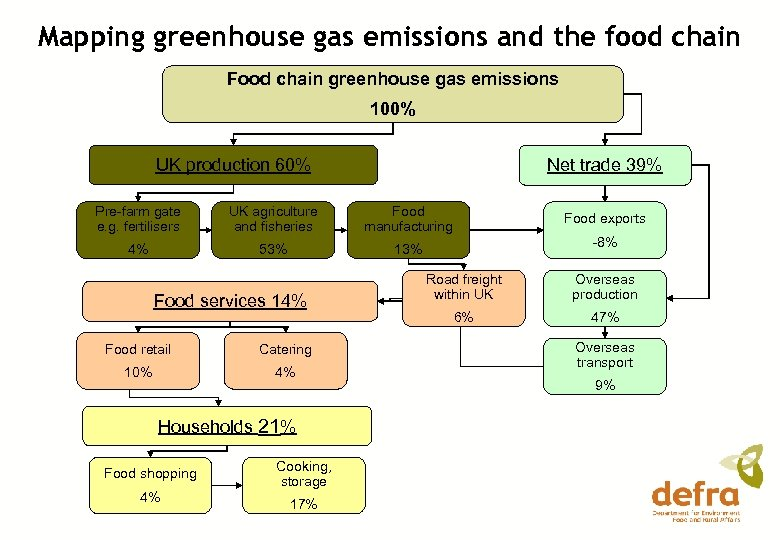 Mapping greenhouse gas emissions and the food chain Food chain greenhouse gas emissions 100%