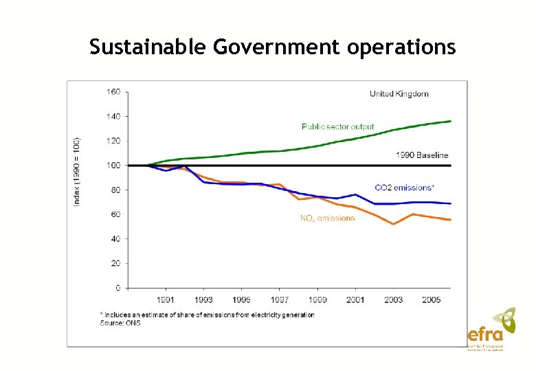 Sustainable Government operations