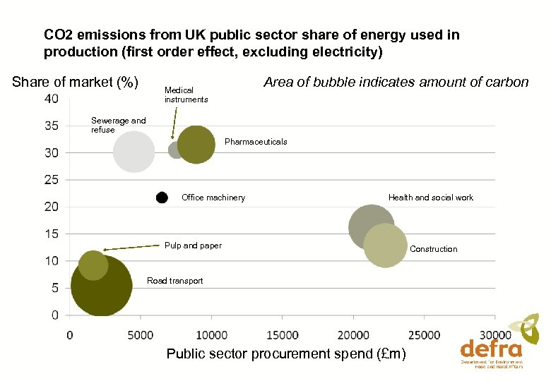 CO 2 emissions from UK public sector share of energy used in production (first