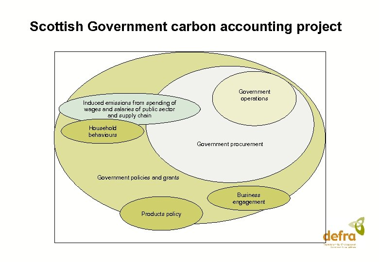 Scottish Government carbon accounting project Induced emissions from spending of wages and salaries of