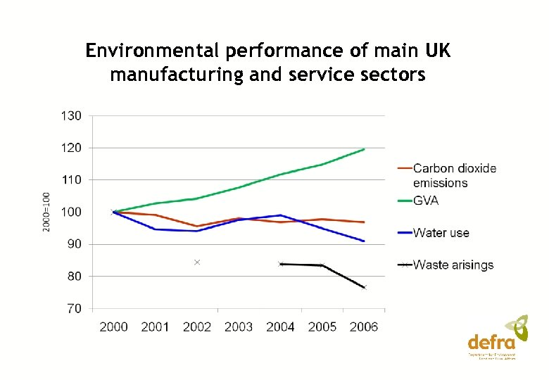 Environmental performance of main UK manufacturing and service sectors