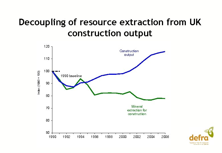 Decoupling of resource extraction from UK construction output 120 Construction output Index (1990 =