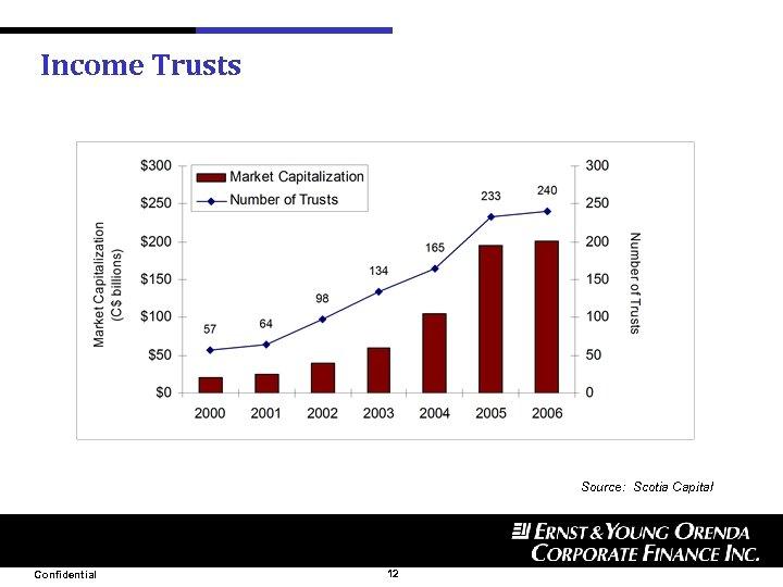 Income Trusts Source: Scotia Capital Confidential 12