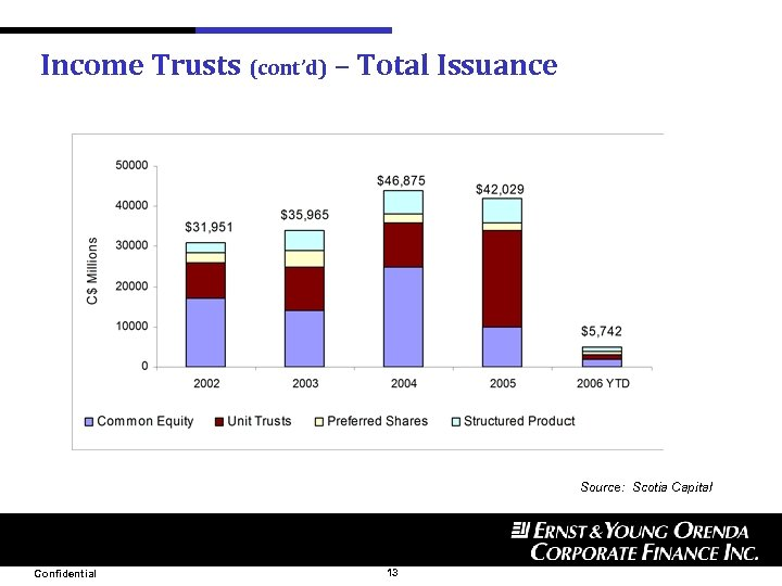 Income Trusts (cont'd) – Total Issuance Source: Scotia Capital Confidential 13