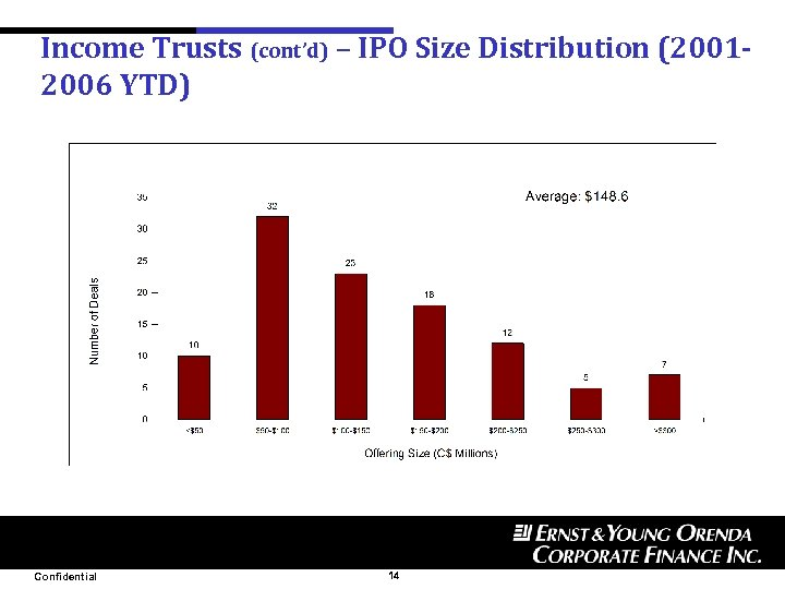 Income Trusts (cont'd) – IPO Size Distribution (20012006 YTD) Confidential 14