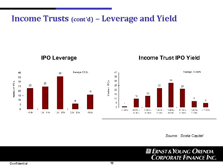 Income Trusts (cont'd) – Leverage and Yield IPO Leverage Income Trust IPO Yield Source: