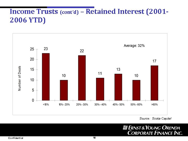 Income Trusts (cont'd) – Retained Interest (20012006 YTD) Source: Scotia Capital Confidential 16