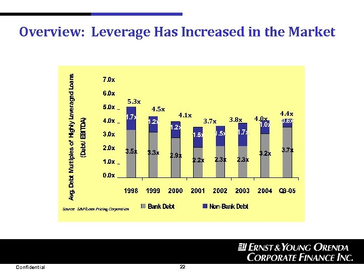 Overview: Leverage Has Increased in the Market 5. 3 x 4. 5 x 4.