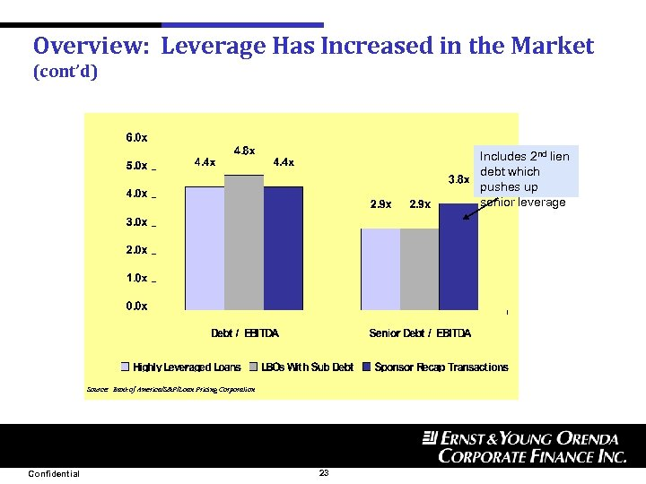 Overview: Leverage Has Increased in the Market (cont'd) Includes 2 nd lien debt which
