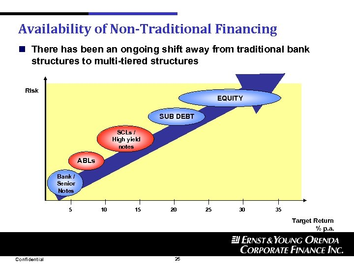 Availability of Non-Traditional Financing n There has been an ongoing shift away from traditional