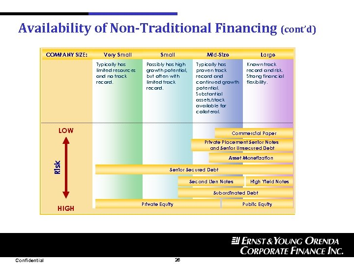 Availability of Non-Traditional Financing (cont'd) COMPANY SIZE: Very Small Typically has limited resources and