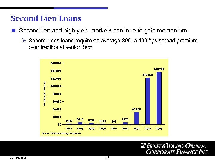 Second Lien Loans n Second lien and high yield markets continue to gain momentum