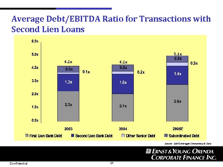 Average Debt/EBITDA Ratio for Transactions with Second Lien Loans 5. 1 x 4. 2