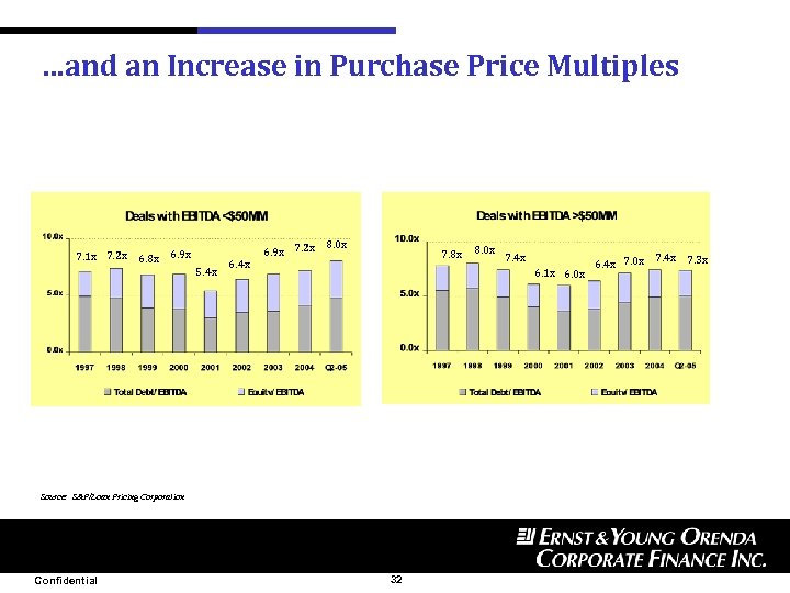 …and an Increase in Purchase Price Multiples 7. 1 x 7. 2 x 6.