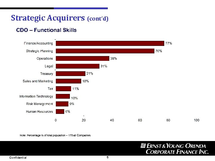 Strategic Acquirers (cont'd) CDO – Functional Skills Note: Percentage is of total population –