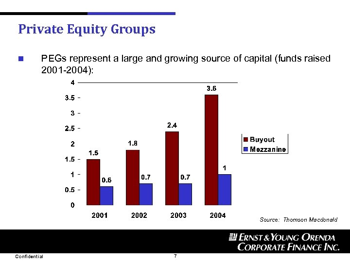 Private Equity Groups n PEGs represent a large and growing source of capital (funds