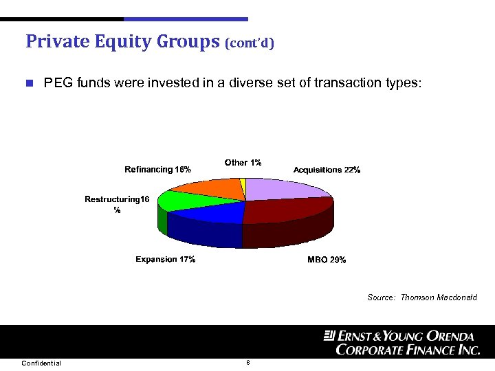 Private Equity Groups (cont'd) n PEG funds were invested in a diverse set of