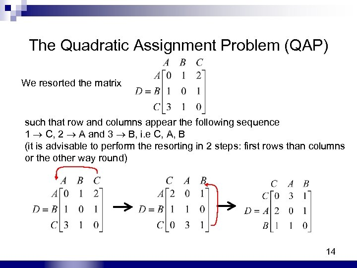 The Quadratic Assignment Problem (QAP) We resorted the matrix such that row and columns