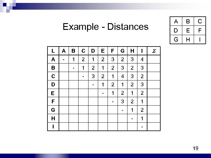 A B C Example - Distances D E F G H I L A