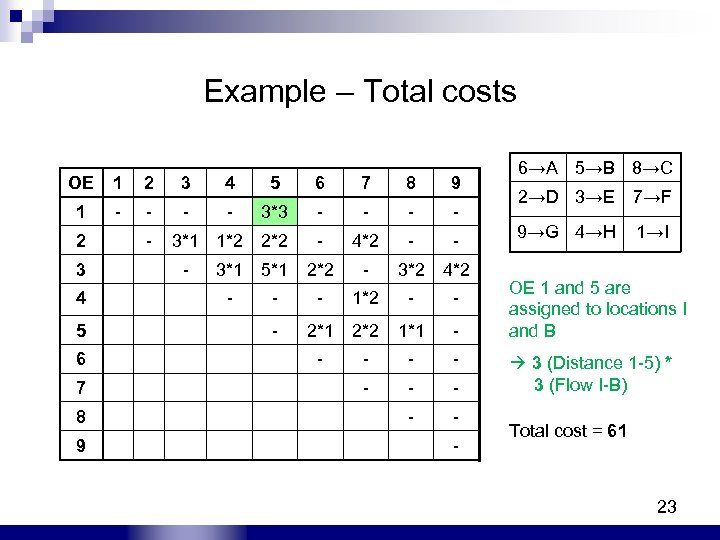 Example – Total costs OE 1 2 3 4 5 6 7 8 9