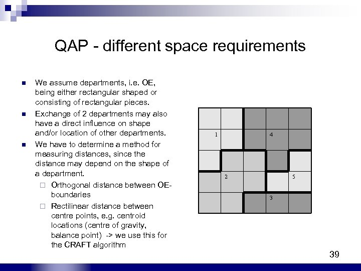 QAP - different space requirements n n n We assume departments, i. e. OE,