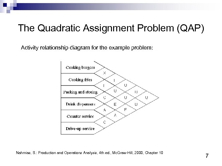 The Quadratic Assignment Problem (QAP) Activity relationship diagram for the example problem: Nahmias, S.