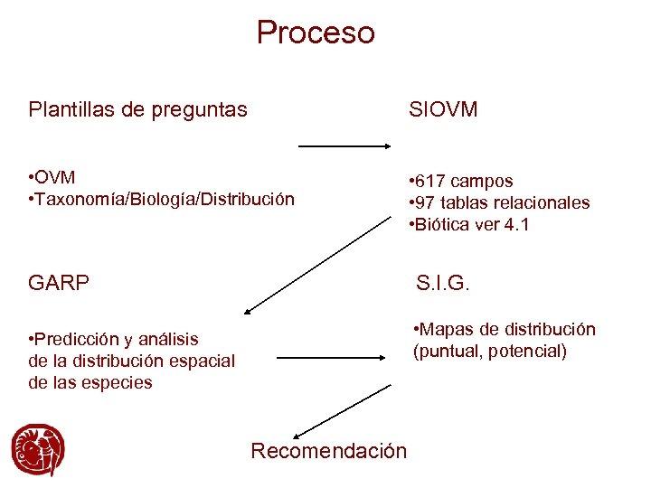 Proceso Plantillas de preguntas SIOVM • OVM • Taxonomía/Biología/Distribución • 617 campos • 97