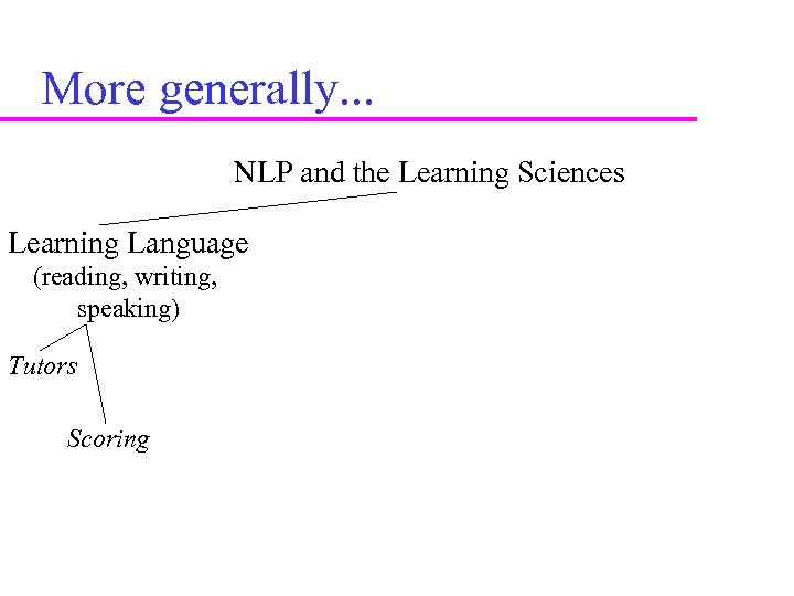 More generally. . . NLP and the Learning Sciences Learning Language (reading, writing, speaking)