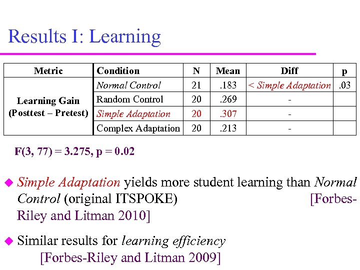 Results I: Learning Metric Condition Normal Control Random Control Learning Gain (Posttest – Pretest)